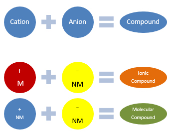 How-a-Compound-is-Written