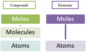 Moles-to-Molecules