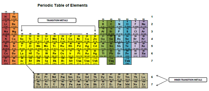 Anatomy of the periodic table chemistrybytes periodic table element names urtaz Gallery