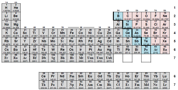 Anatomy Of The Periodic Table