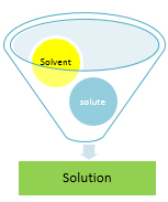 Solution, Solute, Solvent