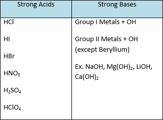 Strong-Acids-and-Bases