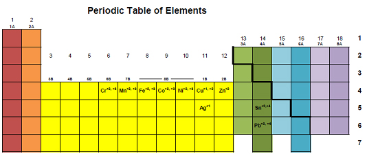 Element and Charges   ChemistryBytes.com