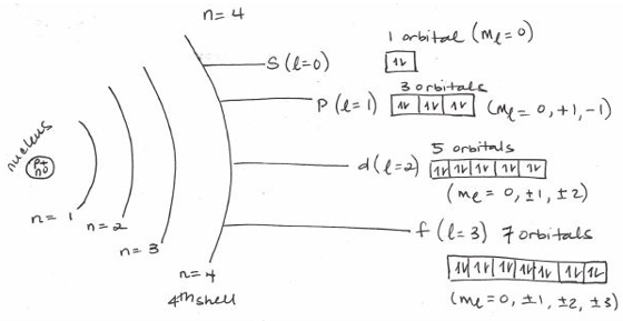 quantum numbers diagram - photo #17