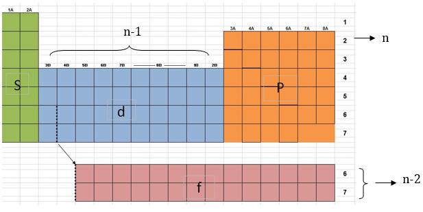 Electron Configuration Basics Chemistrybytes