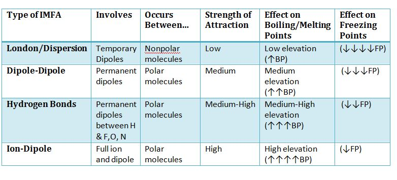 Intermolecular Forces - Ion / Electron