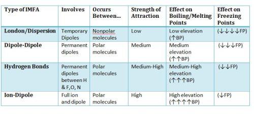 IMFA summary table