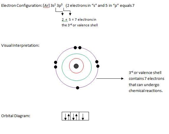 chlorination energy diagram forming ions for bonding | chemistrybytes.com wind mill energy diagram #8