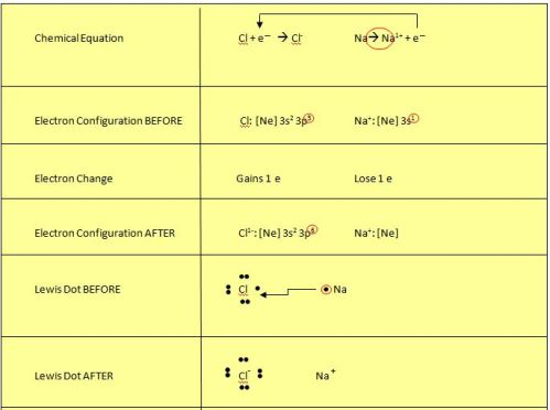 electron exchange table