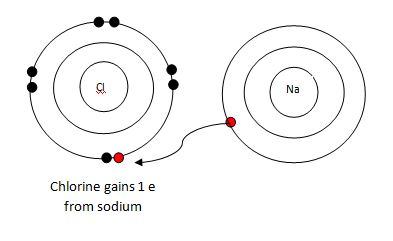 NaCl electron exchange